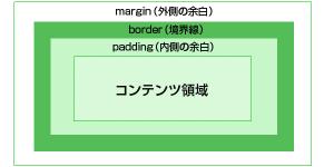 CSSのボックス構造
