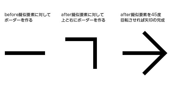 CSSだけで矢印を作る手順