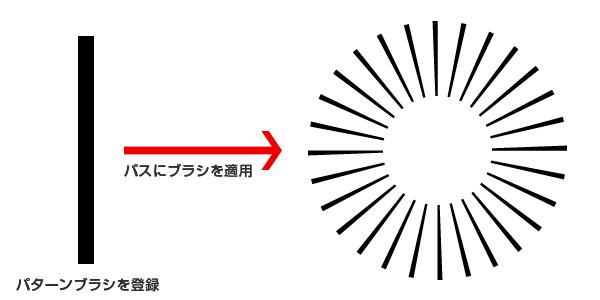 パターンブラシで正円を描く