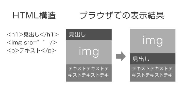 アクセシビリティを考慮したマークアップ例